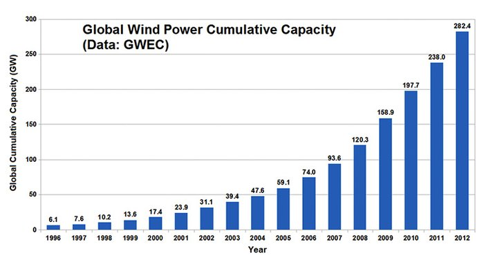 global_wind_power.jpg